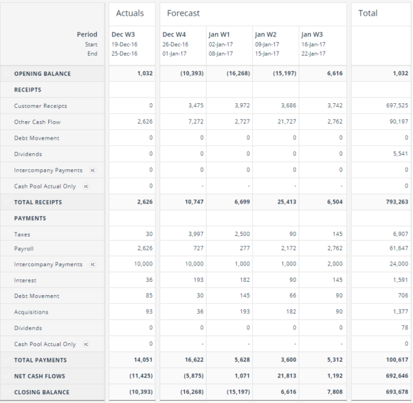 Simple Cash Flow Spreadsheet Within Cash Flow Forecasting Template