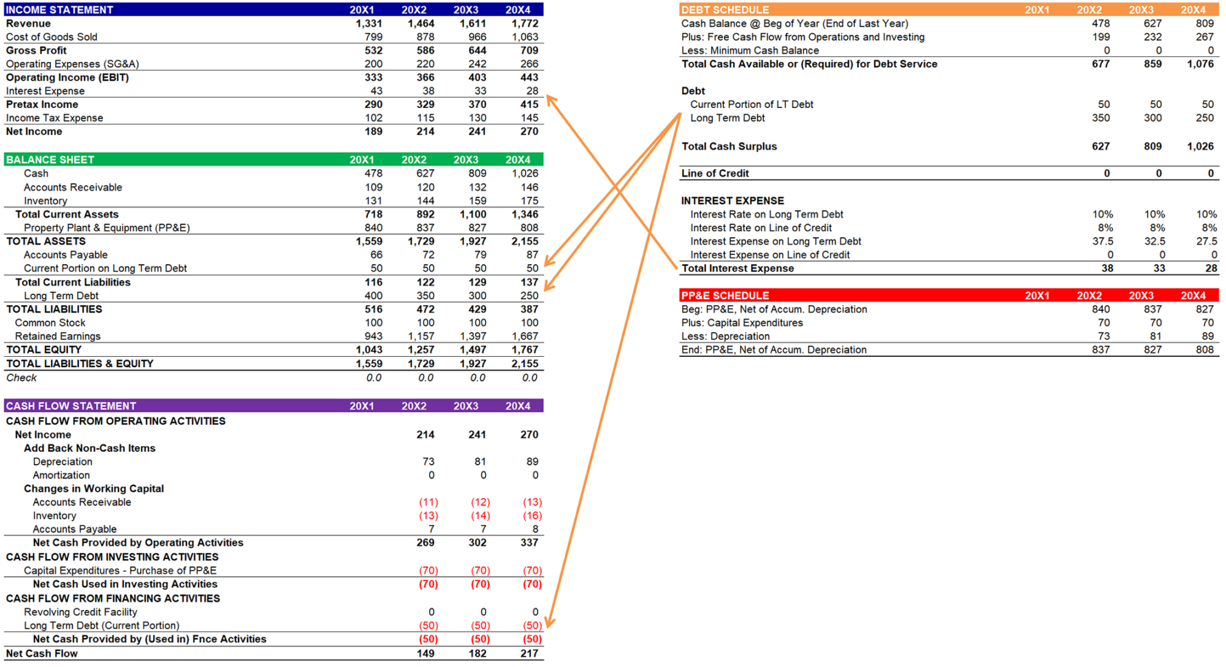 Simple Cash Flow Spreadsheet Within Three Statement Model Links  Asimplemodel