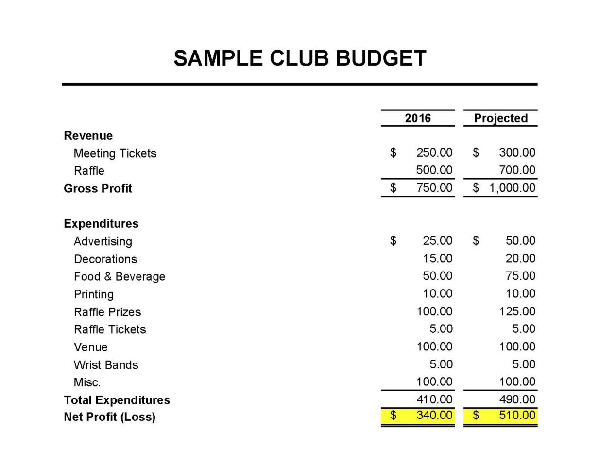 Simple Club Accounts Spreadsheet With Regard To Masna » Club Accounting 101