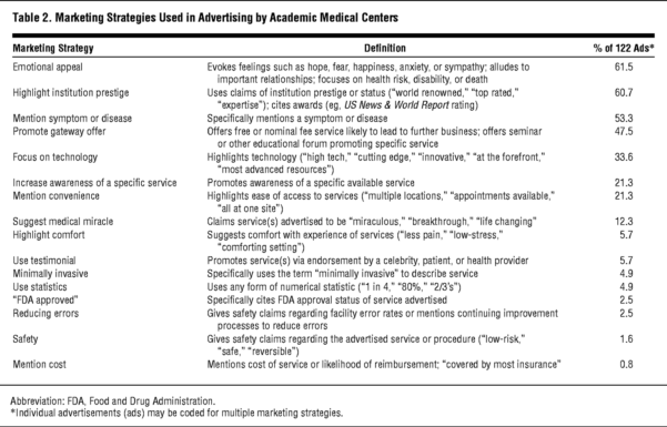 Sjd Spreadsheet Intended For Advertisingacademic Medical Centers.  Research, Methods