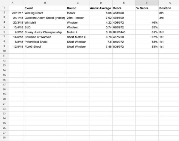 Sjd Spreadsheet Intended For Bowtraining  Hash Tags  Deskgram