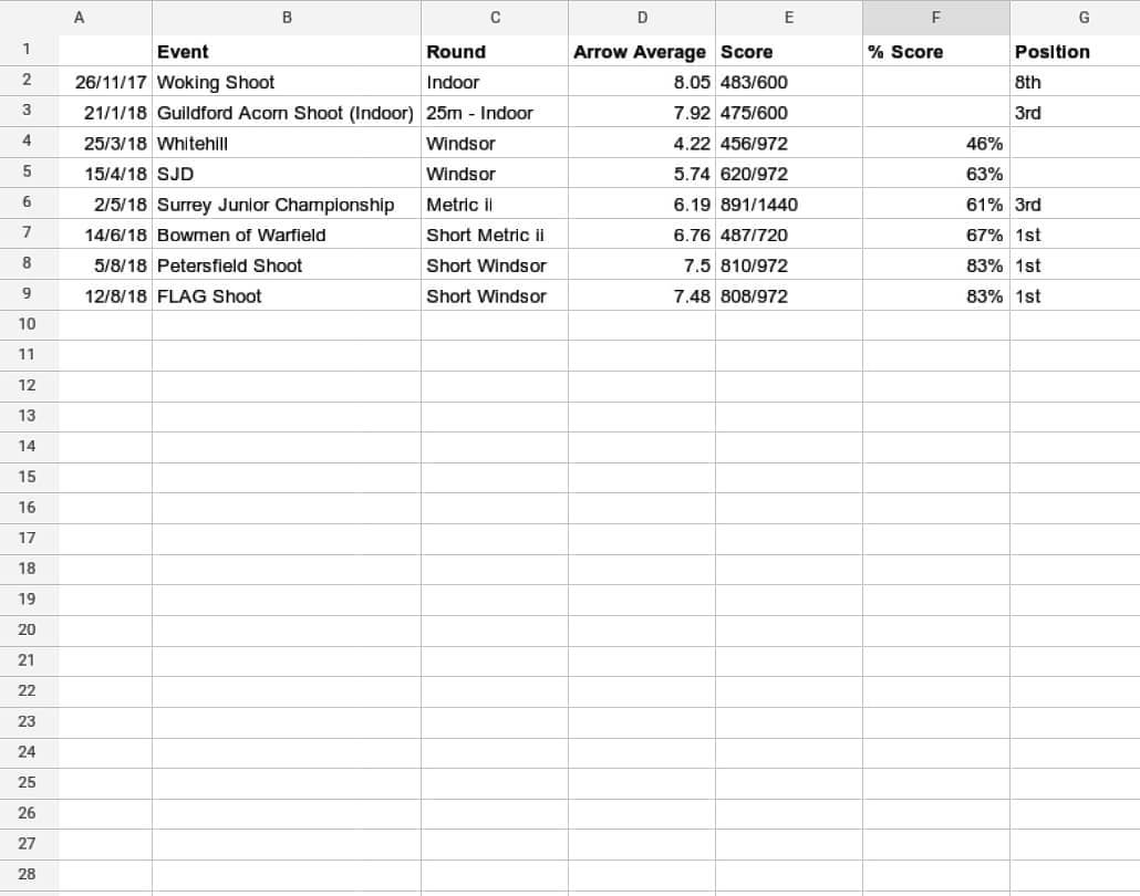 Sjd Spreadsheet Intended For Bowtraining  Hash Tags  Deskgram
