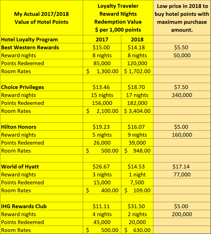 Sjd Spreadsheet Throughout My 2018 Hotel Redemption Values For 52 Hotel Reward Nights  Loyalty