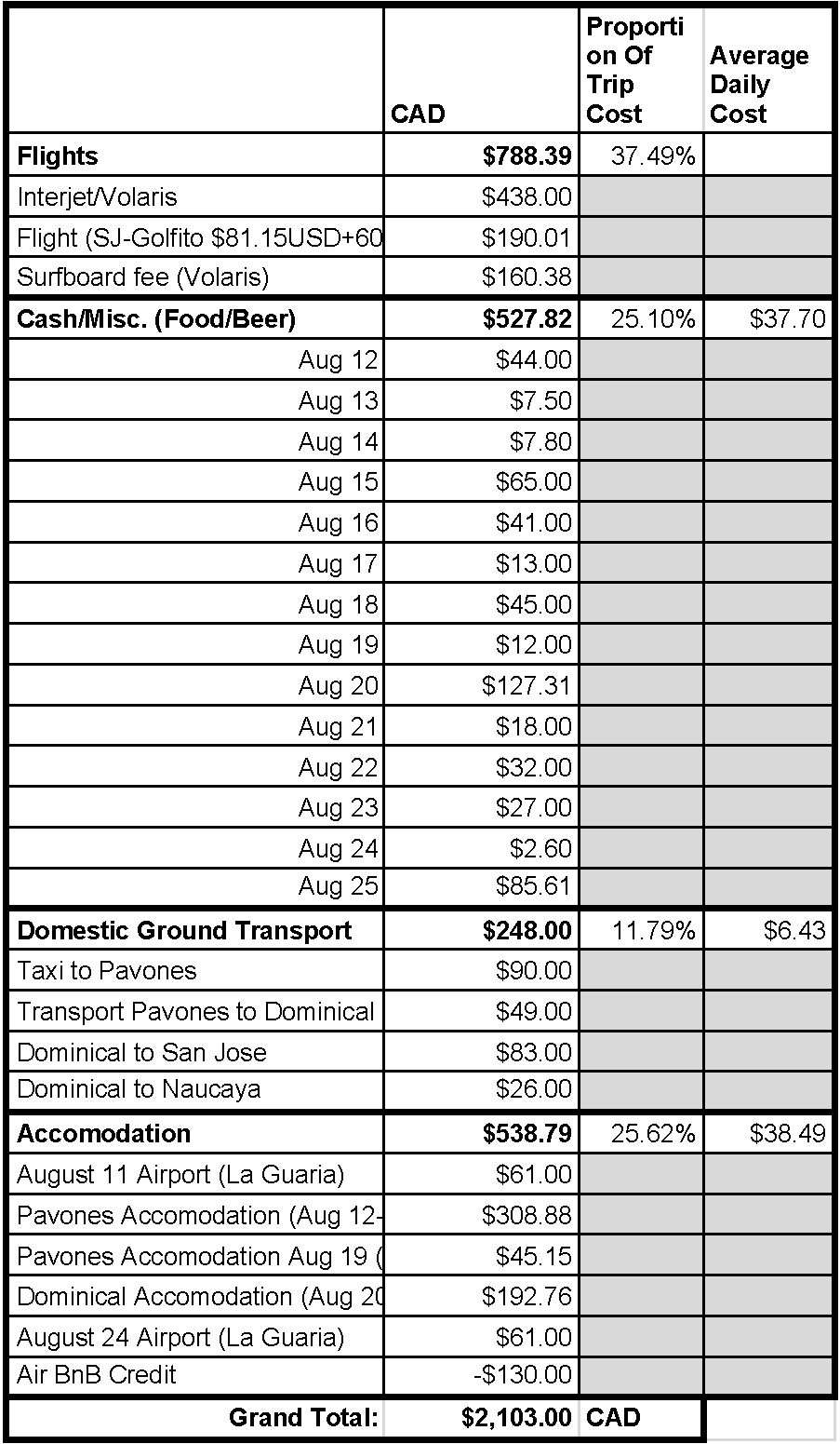 Sjd Spreadsheet With Regard To Costa Rica Surf Trip: A Travelogue And Budget – Freedom 33