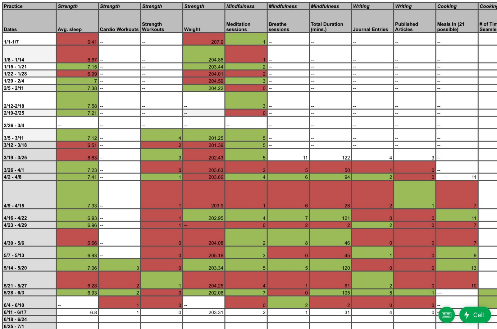 Sleep Tracking Spreadsheet Throughout Making A Weekly Personal Metrics Spreadsheet – Sam Spurlin – Medium