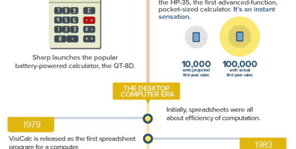 Smartsheet Spreadsheet For The Evolution Of The Spreadsheet: How Did It Begin And Where Will It