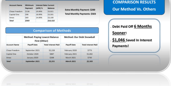 Snowball Calculator Spreadsheet Regarding Debt Snowball Calculator Excel Spreadsheet  Debt Free To Early