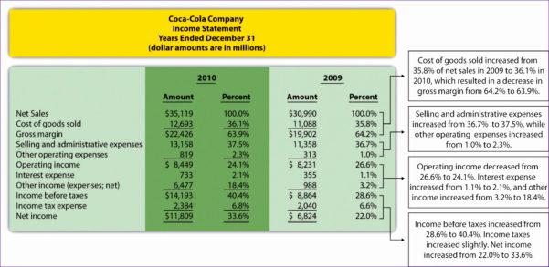 Soakaway Calculation Spreadsheet Regarding Ratio Analysis Spreadsheet  Spreadsheet Collections