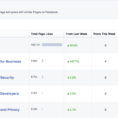 Social Media Metrics Spreadsheet Within All Of The Social Media Metrics That Matter  Sprout Social