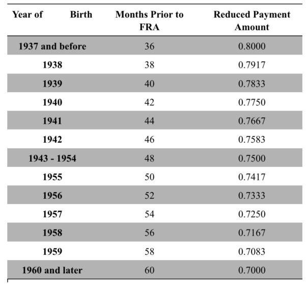 Social Security Benefits Estimator Spreadsheet For Social Security Benefits Estimator Spreadsheet Daykem Org