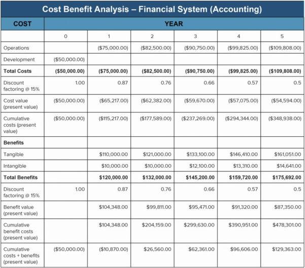 Social Security Benefits Estimator Spreadsheet With Regard To Social Security Benefits Estimator Spreadsheet  Csserwis