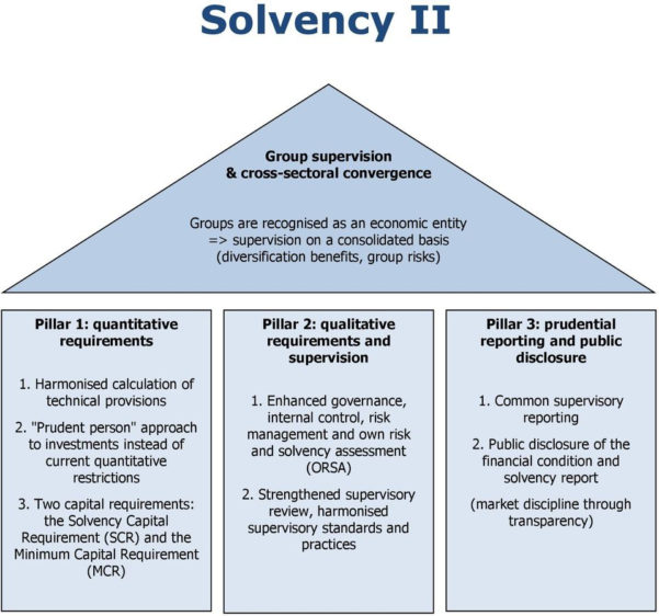 Solvency Ii Standard Formula Spreadsheet For Capital Requirements For Health Insurance Under Solvency Ii  Pdf