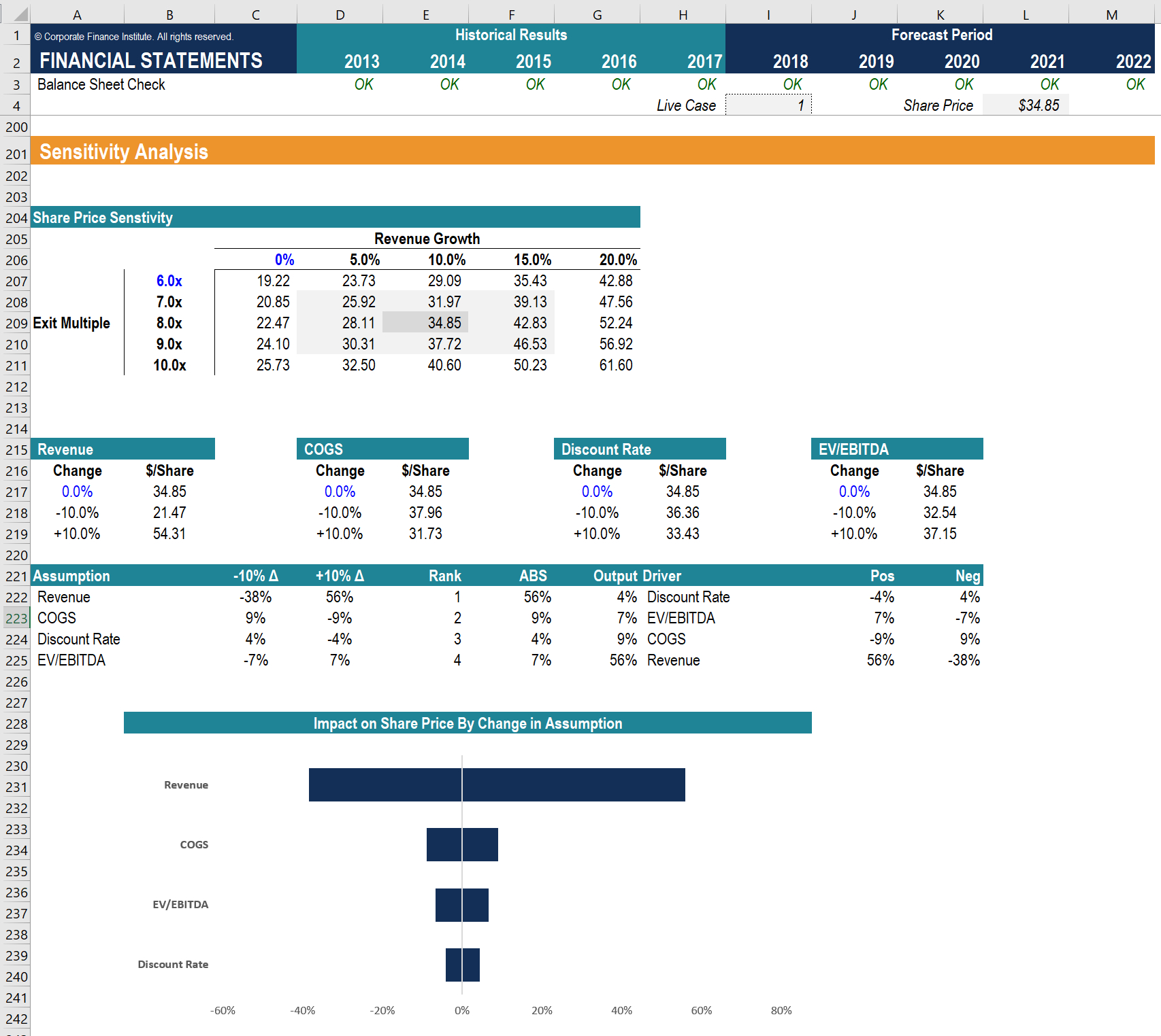 Speed Equity Spreadsheet Pertaining To Complete Financial Modeling Guide  Stepstep Best Practices