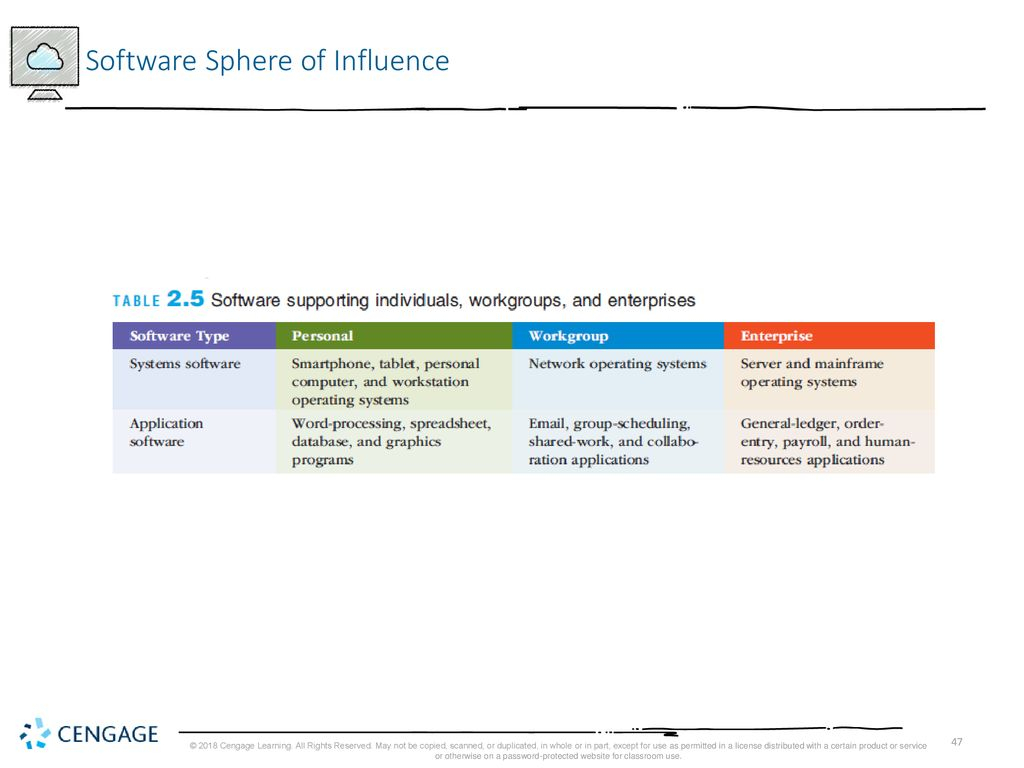 Sphere Of Influence Spreadsheet Inside Fundamentals Of Information Systems, Ninth Edition  Ppt Download