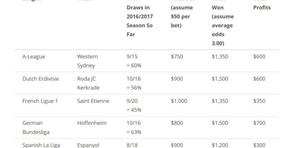 Sports Betting Strategy Spreadsheet Pertaining To How To Win $16,000Betting On Draws For Soccer Matches  Jkdgo