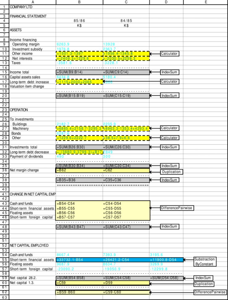 Spreadsheet Analysis Intended For An Example Of Goal/plan Analysis Of The Spreadsheet 090.  Download