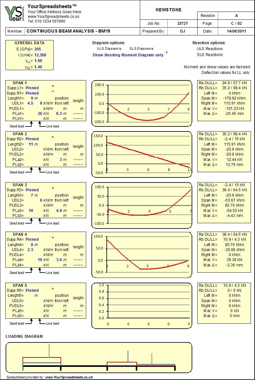 Spreadsheet Analysis Pertaining To Continuous Beam Analysis Spreadsheet