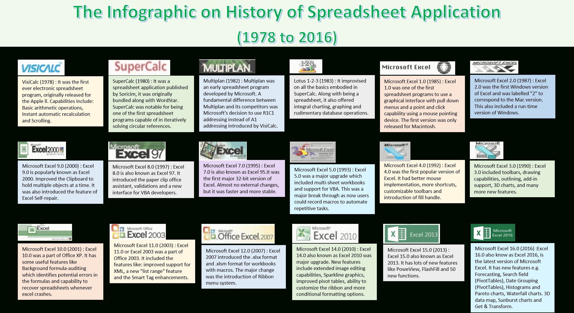 Spreadsheet Application Intended For History Of Spreadsheets  Thedatalabs