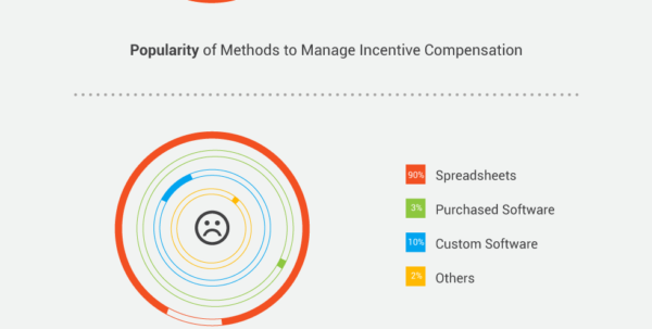 Spreadsheet Automation Pertaining To An Infographic : Spreadsheets Or Automation For Incentive Compensation