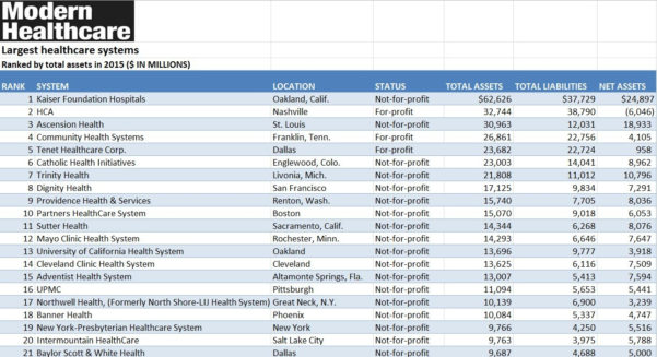 Spreadsheet Com Throughout Hospital Systems: 2016, Rankedtotal Assets Excel Spreadsheet