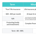 Spreadsheet Compare 2016 Throughout How To Compare  Buy Life Insurance  Policygenius
