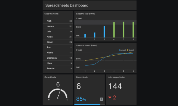 Spreadsheet Dashboard Template For 4 Ways To Automagically Get Your Data Into Spreadsheets  Geckoboard
