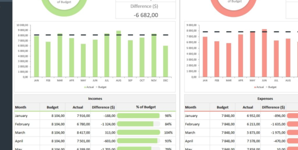 Spreadsheet Dashboard Template Regarding Budget Vs Actual Spreadsheet Template  Adnia Solutions With Excel Spreadsheet Dashboard Template Spreadsheet Download