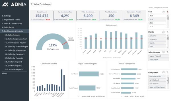 Spreadsheet Dashboard Template Regarding Dynamic Dashboard Template In Excel Spreadsheet 2016 Free Download