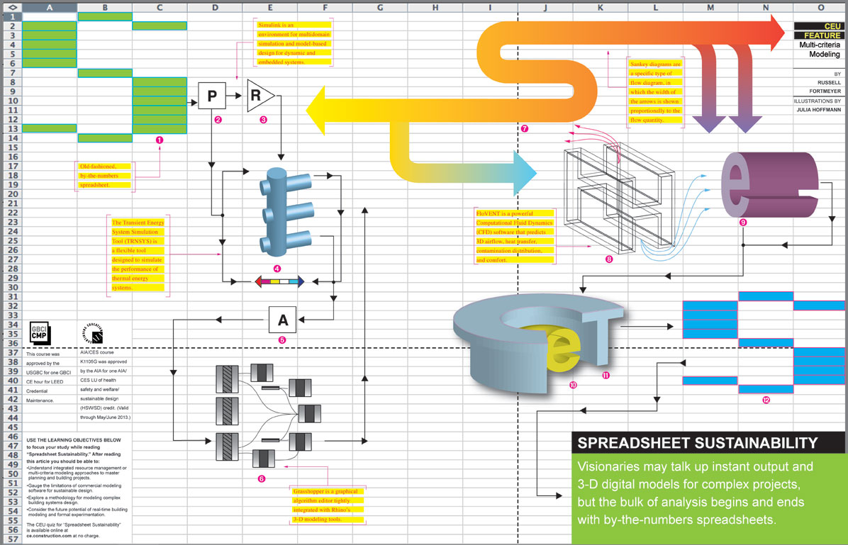 Spreadsheet Designers Within Ce Center  Spreadsheet Sustainability