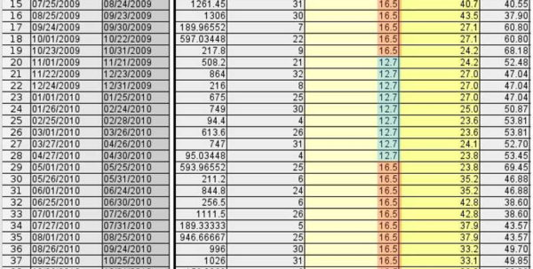 """Spreadsheet For Bill Tracking Throughout Bill Wattenburg  Tracking """"Baseline"""" Using The Pge Spreadsheet For"""