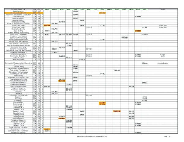 Spreadsheet For Building A House Intended For Sample Project Management Plan Project Planning Project Plan Outline