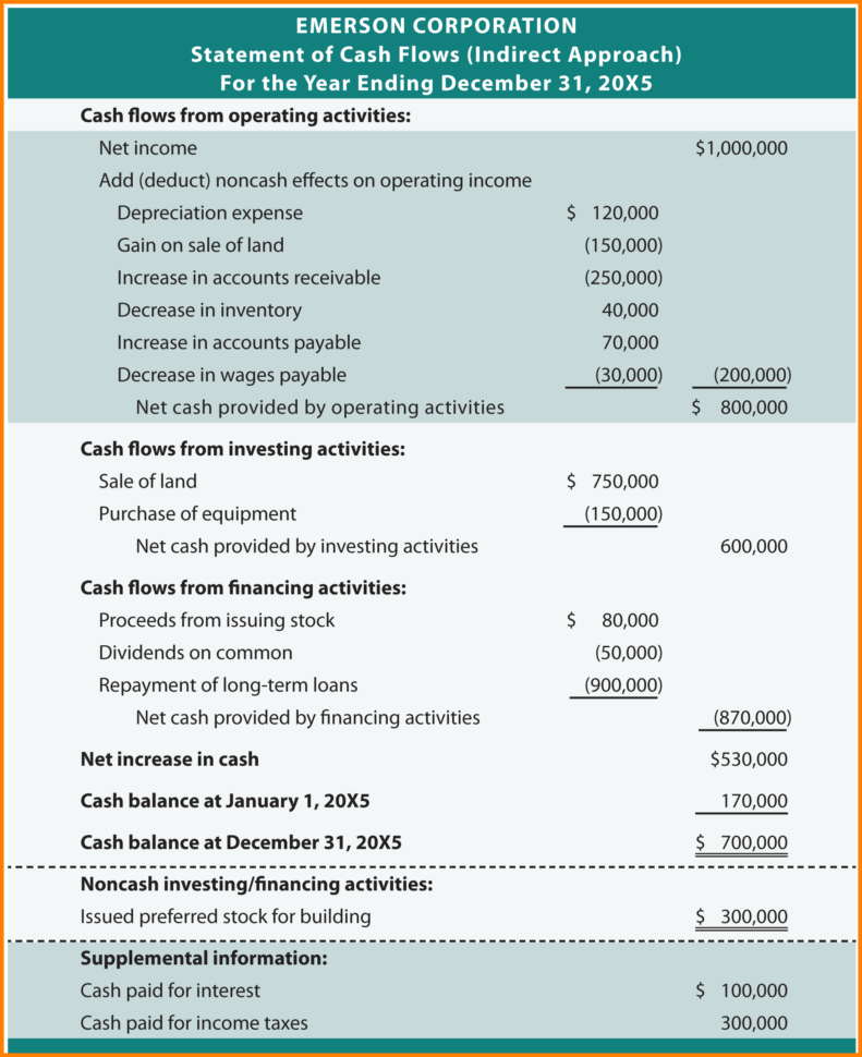 Spreadsheet For Statement Of Cash Flows For Projected Cash Flow Statement Sample And Templates For Numbers Pro