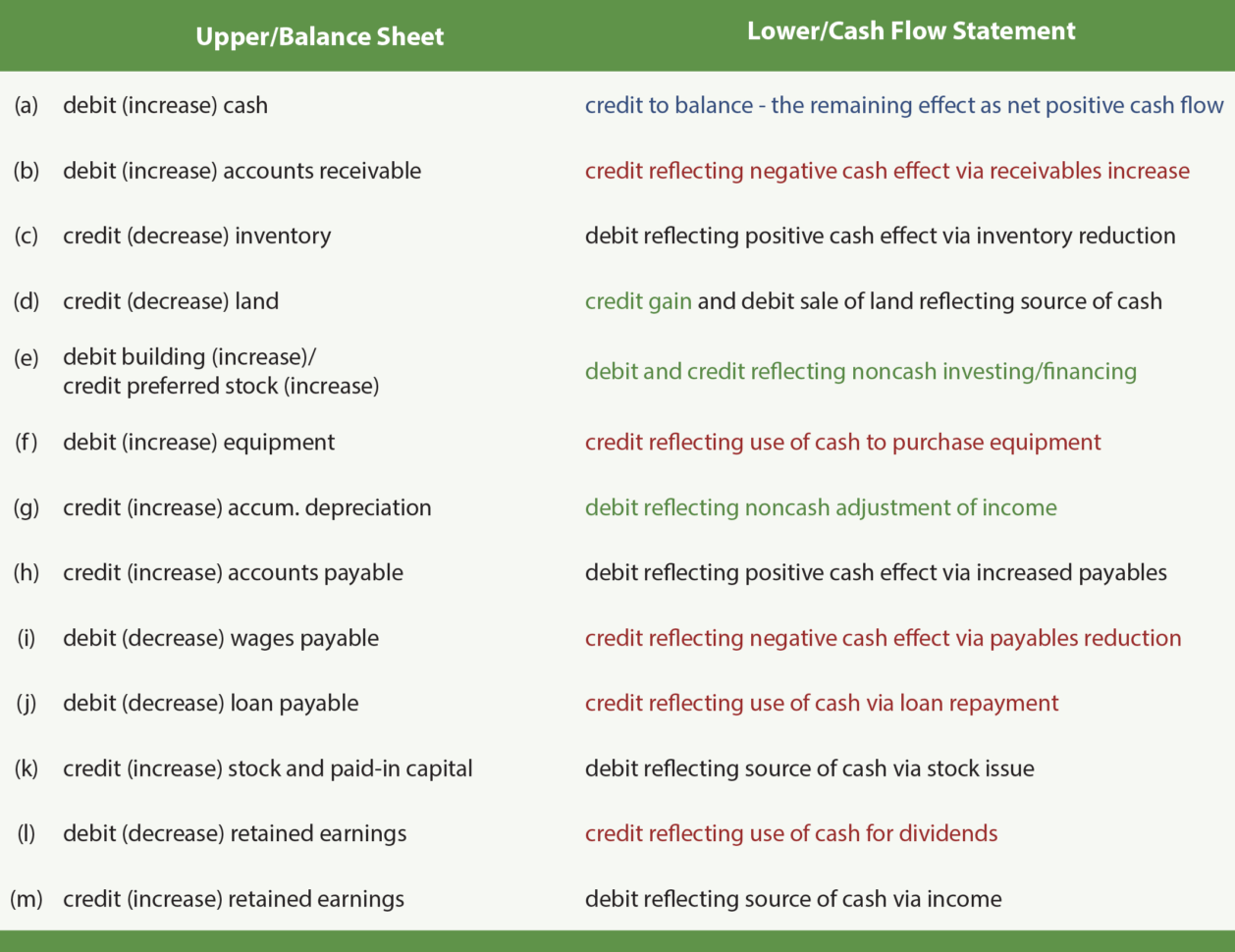 Spreadsheet For Statement Of Cash Flows For Using A Worksheet To Prepare A Statement Of Cash Flows