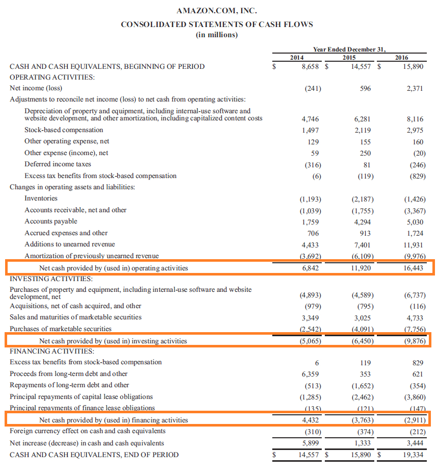 Spreadsheet For Statement Of Cash Flows In Cash Flow Statement  How A Statement Of Cash Flows Works