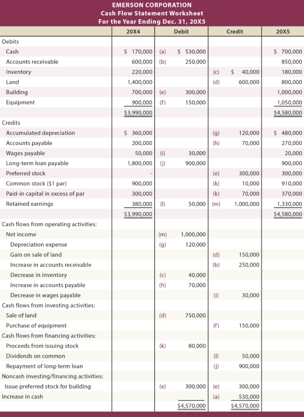 Spreadsheet For Statement Of Cash Flows In Using A Worksheet To Prepare A Statement Of Cash Flows