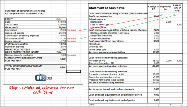 Spreadsheet For Statement Of Cash Flows Intended For How To Prepare Statement Of Cash Flows In 7 Steps  Ifrsbox  Making