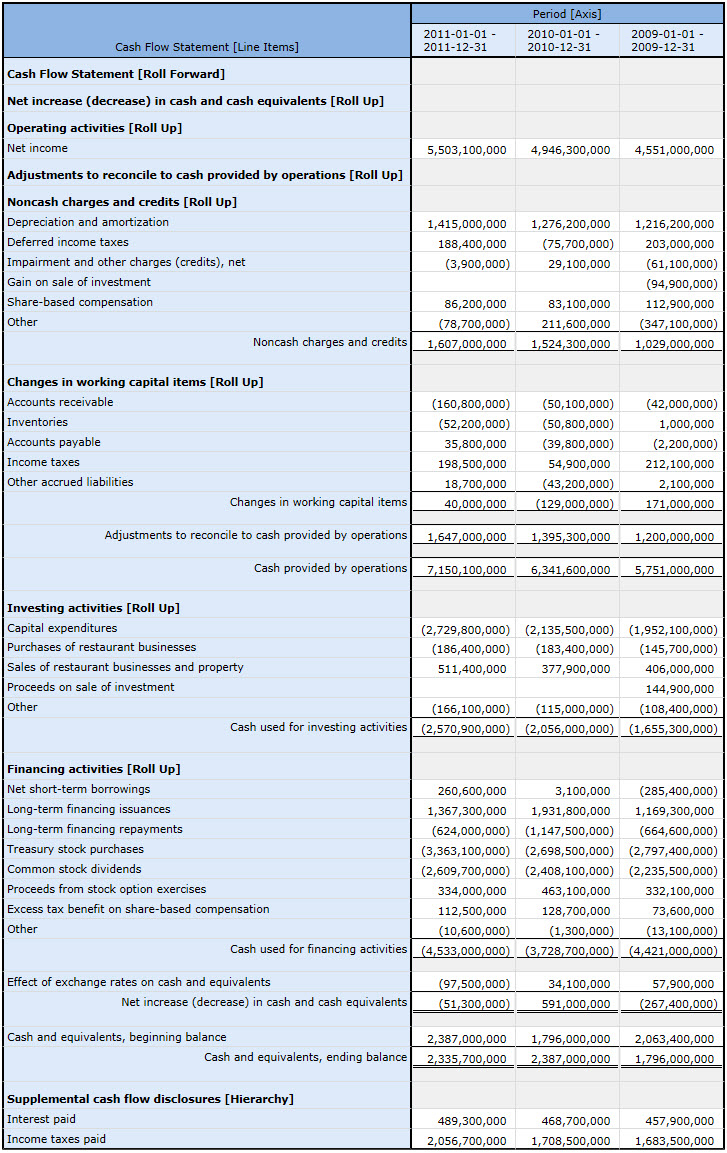 Spreadsheet For Statement Of Cash Flows Throughout Us Gaap Financial Statements Template Spreadsheet Format Statement