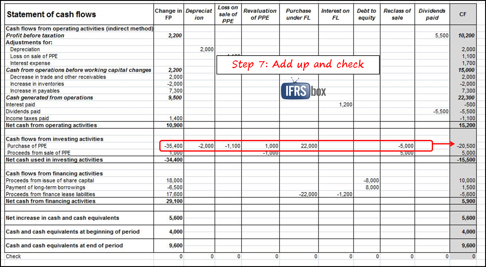 Spreadsheet For Statement Of Cash Flows With Regard To How To Prepare Statement Of Cash Flows In 7 Steps  Ifrsbox  Making