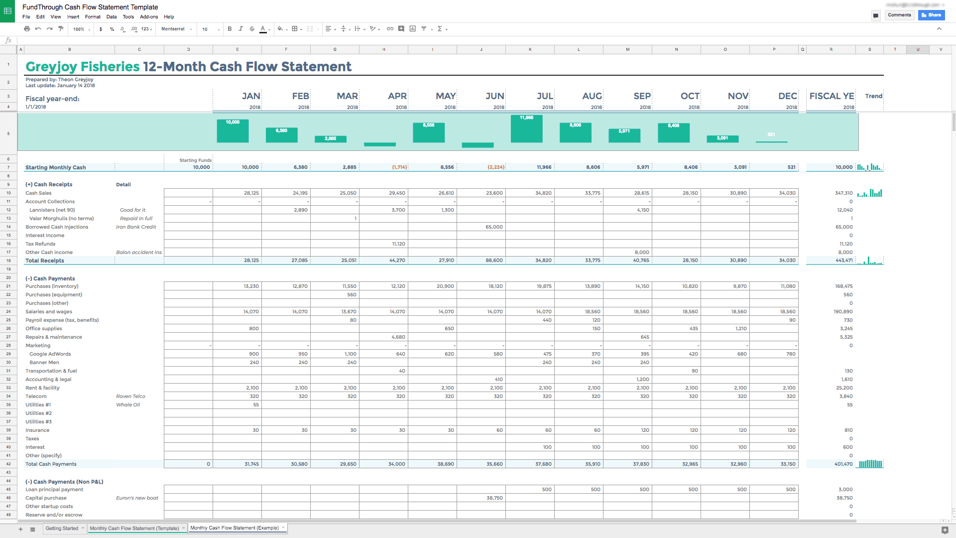 Spreadsheet For Statement Of Cash Flows With Regard To The Ultimate Cash Flow Guide  Fundthrough