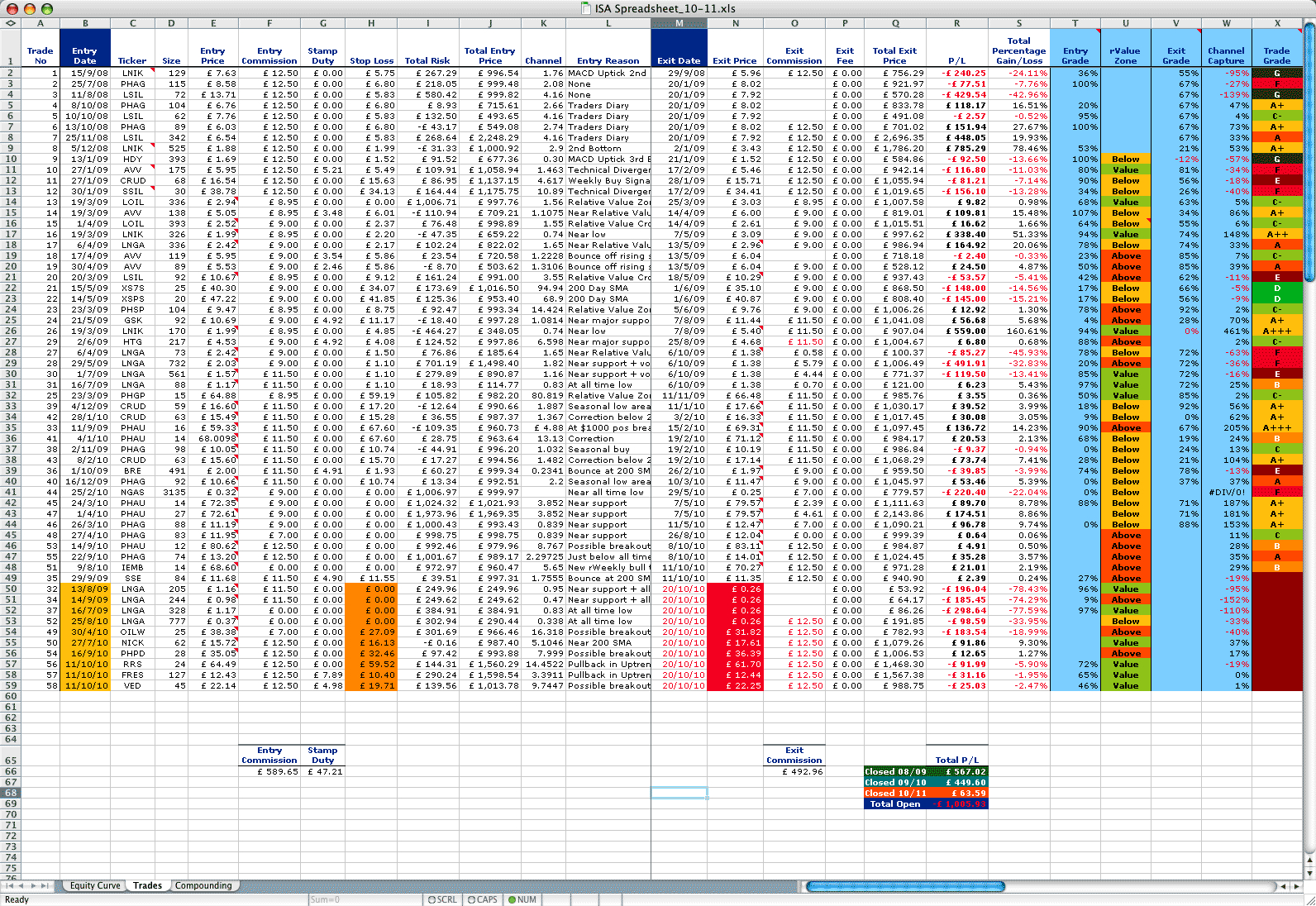 Spreadsheet Journal Pertaining To Trading Journal Spreadsheet Options Download  Askoverflow