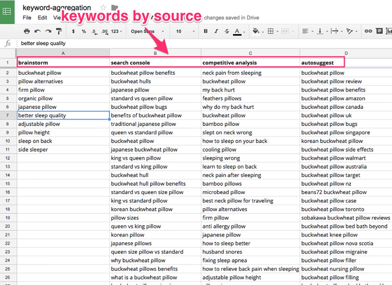 Spreadsheet Keywords Inside Datadriven Seo: Content That Ranks