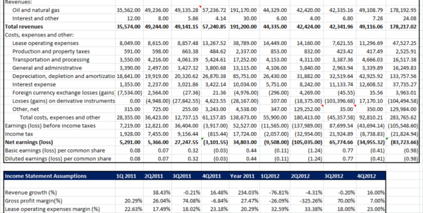 Spreadsheet Model Excel Throughout Benish Akram, Cfa  Financial Model For Earnings Projections