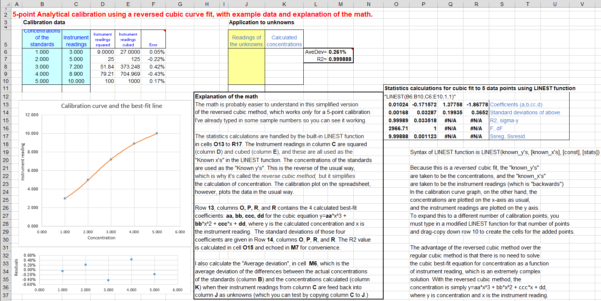 Spreadsheet Modeling Online Course Excel 2013 Answers Inside Worksheet For Analytical Calibration Curve