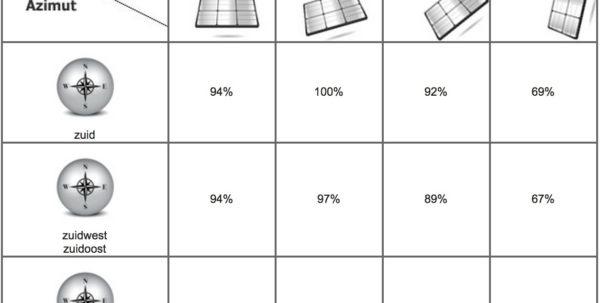 Spreadsheet Opbrengst Zonnepanelen Inside De Opbrengst Van Zonnepanelen Berekenen