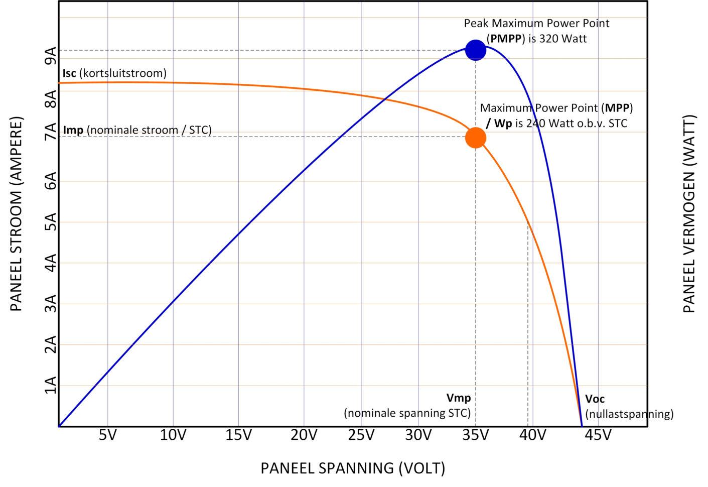 Spreadsheet Opbrengst Zonnepanelen Pertaining To Opbrengstvariabelen Voor Zonnepanelen  De Groene Energie Maatschappij