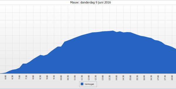 Spreadsheet Opbrengst Zonnepanelen Throughout Oost  West Opstelling: Jouw Productie Afgelopen Maand..ofzo