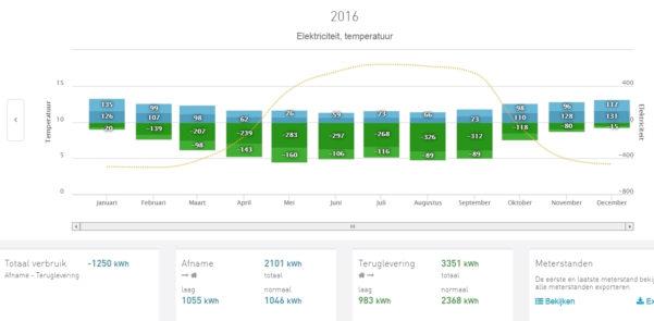Spreadsheet Opbrengst Zonnepanelen Within Opbrengst Zonnepanelen In 2016  Eneco Community