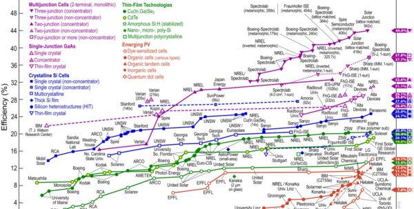 Spreadsheet Opbrengst Zonnepanelen Within Solarcity Ontwikkelt Best Renderende Zonnepanelen Ter Wereld