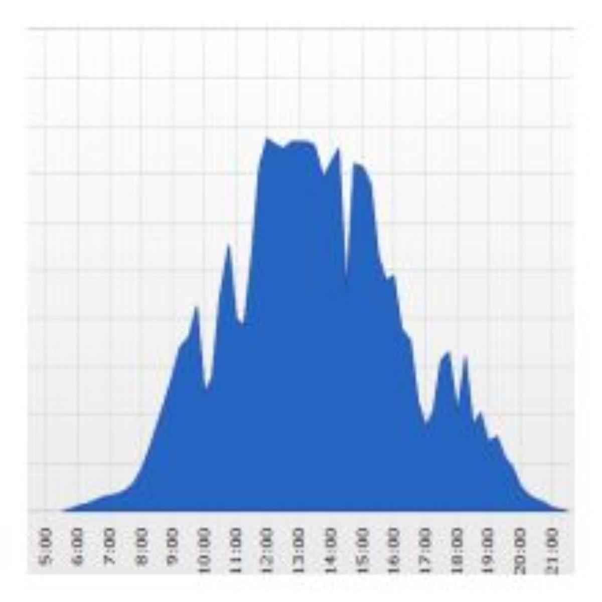 Spreadsheet Opbrengst Zonnepanelen Within Zonneenergie Opbrengst Meten Met Monitoring.  Zonneenergie.eu