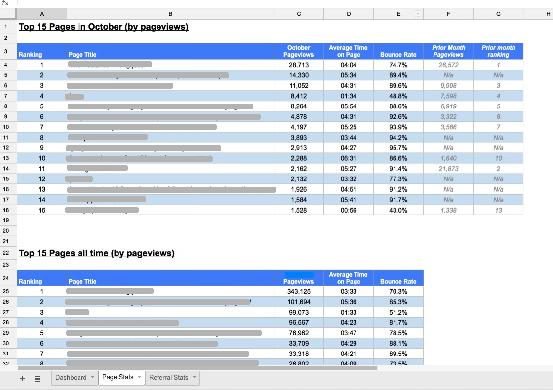 Spreadsheet Page With Regard To Creating A Custom Google Analytics Report In A Google Spreadsheet